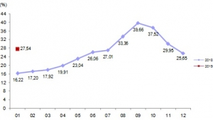 İnşaat maliyet endeksi aylık %6,49 arttı