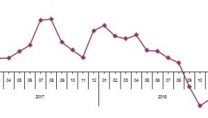 Perakende satış hacmi bir önceki yılın aynı ayına göre %6,7 azaldı
