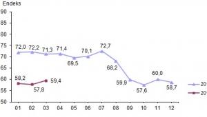 Tüketici güven endeksi 59,4 oldu