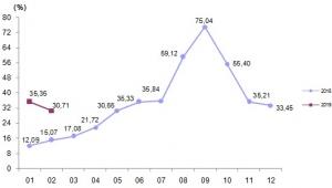 Yurt dışı üretici fiyat endeksi aylık %1,79 düştü