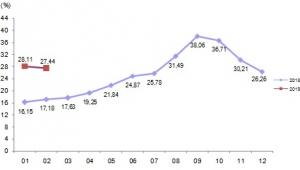 İnşaat maliyet endeksi aylık %0,91 arttı