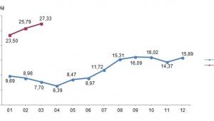 Tarım- ÜFE Mart ayında %1,75 arttı