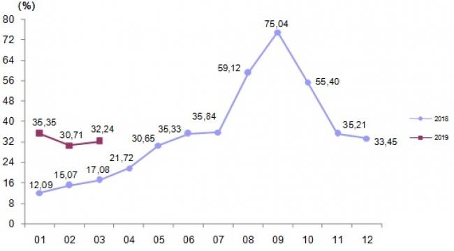 Yurt dışı üretici fiyat endeksi aylık %3,44 arttı