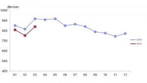 Ticari süt işletmelerince Mart ayında 838 bin 444 ton inek sütü toplandı