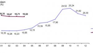 Tüketici Fiyat Endeksi (TÜFE) arttı.