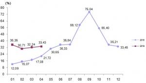 Yurt dışı üretici fiyat endeksi aylık %4,93 arttı
