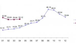 Yurt içi üretici fiyat endeksi aylık %2,98 arttı