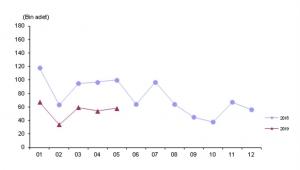 Afyonkarahisar'da trafiğe kayıtlı araç sayısı Mayıs ayı sonu itibarıyla 222 949 oldu.