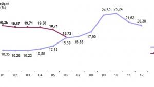 Afyonkarahisar'daTÜFE ) bir önceki aya göre %0,32 arttı