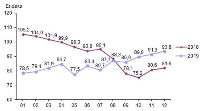 Ekonomik güven endeksi 93,8 oldu