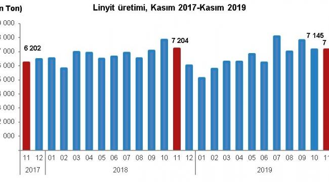 Linyit üretimi Kasım ayında 7 milyon 152 bin 765 ton olarak gerçekleşti