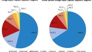 Afyonkarahisar'da trafiğe kayıtlı araç sayısı Aralık ayı sonu itibarıyla 223 265 oldu