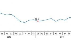 Ekonomik güven endeksi 97,1 oldu