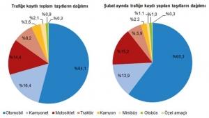 Afyonkarahisar'da trafiğe kayıtlı araç sayısı Şubat ayı sonu itibarıyla 224 108 oldu