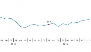 Ekonomik güven endeksi 91,8 oldu