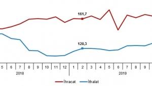 İhracat birim değer endeksi %1,4 azaldı
