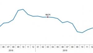 Tüketici Fiyat Endeksi (TÜFE) yıllık %11,86, aylık %0,57 arttı
