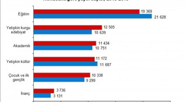 Yayımlanan materyallerin sayısı son beş yılda %21,5 arttı