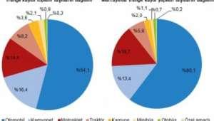 Afyonkarahisar'da trafiğe kayıtlı araç sayısı 224 620 oldu