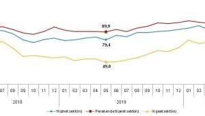 Güven endeksi hizmet, perakende ticaret ve inşaat sektörlerinde yükseldi