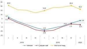 İstihdam endeksi yıllık %2,8 arttı