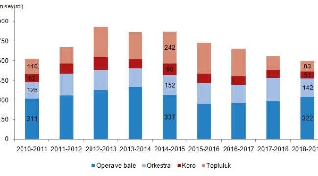 Opera ve bale salonlarında oynanan eser sayısı azaldı seyirci sayısı arttı