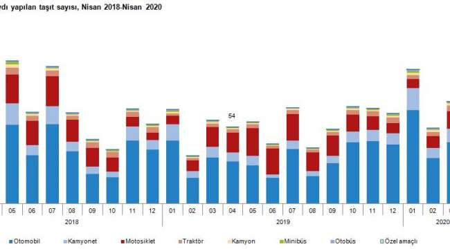 Afyonkarahisar'da trafiğe kayıtlı araç sayısı Nisan ayı sonu itibarıyla 225 083 oldu
