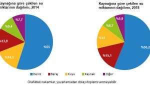 Belediye nüfusunun %98,8'ine atık toplama hizmeti verildi
