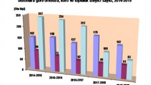 Orkestra, koro ve topluluklarda izleyici sayısı geçen sezona göre %20 azaldı